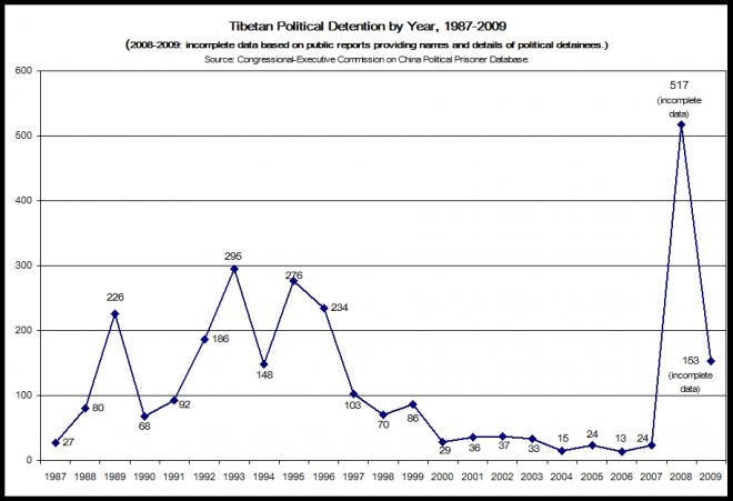 CECC Special Topic Paper: Tibet 2008 - 2009 | Congressional